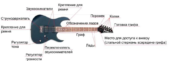 Начнем с грифа гитары.