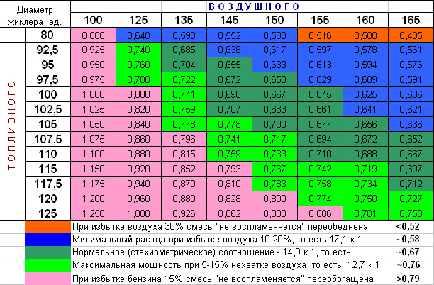 таблица литров тонн