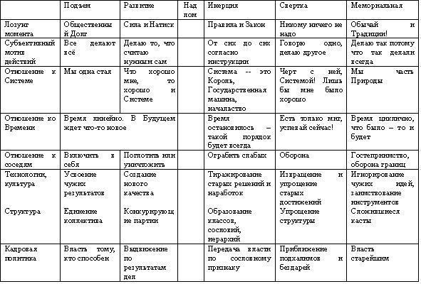 Таблица. Анатомия отношений в