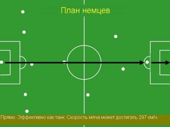 Тактические рисунки футбольных сборных,на ЧМ.
