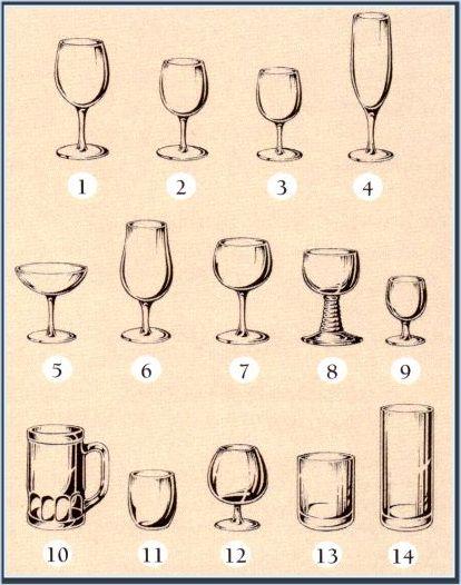 Каждому виду напитка соответствует определенная форма сосуда.