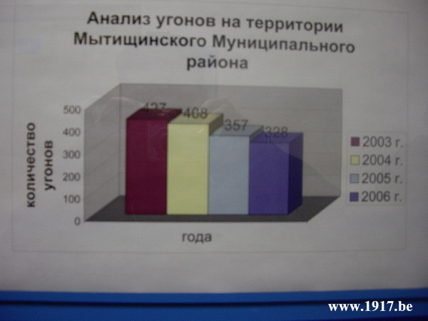 Угоны по данным ГИБДД