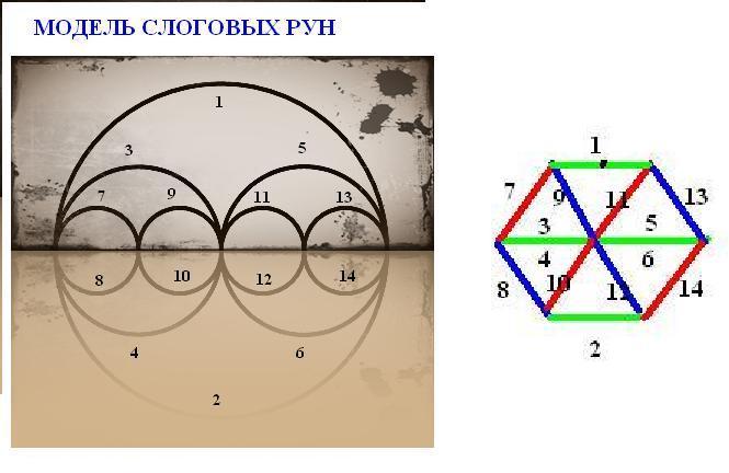 Как сделать модель матрицу