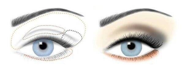 Макияж для увеличения глаз: основное правило