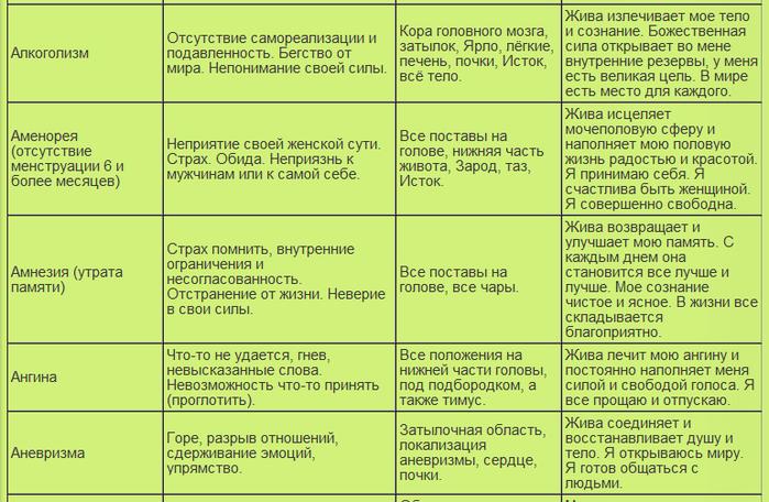 таблица болезней2 (700x456, 277Kb)