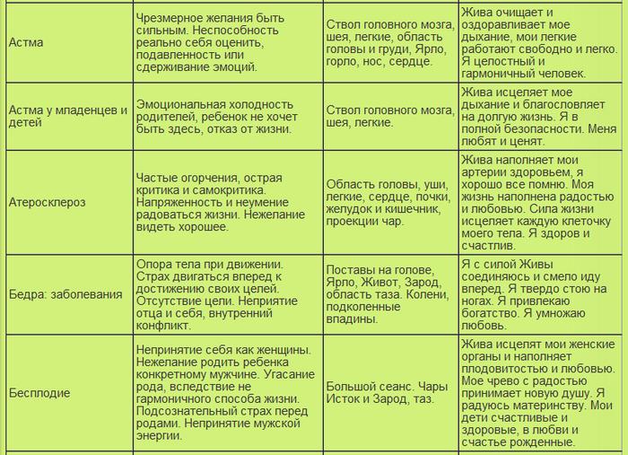 таблица болезней5 (700x507, 327Kb)