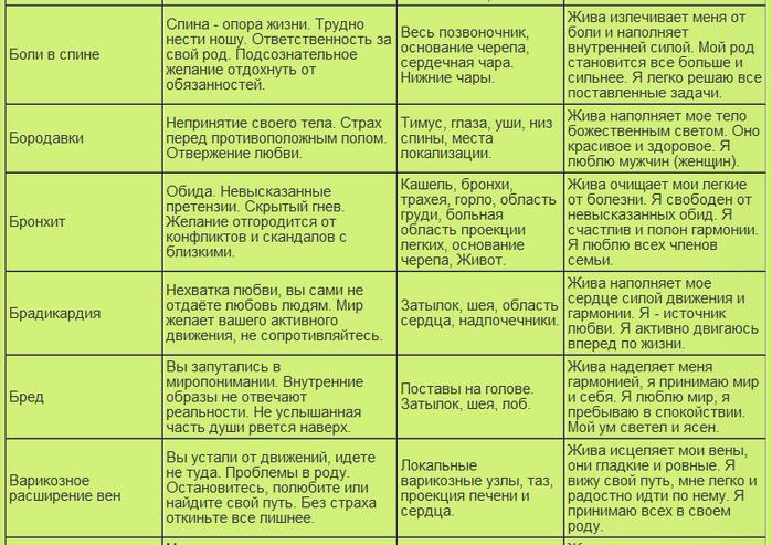 таблица болезней7 (700x493, 338Kb)