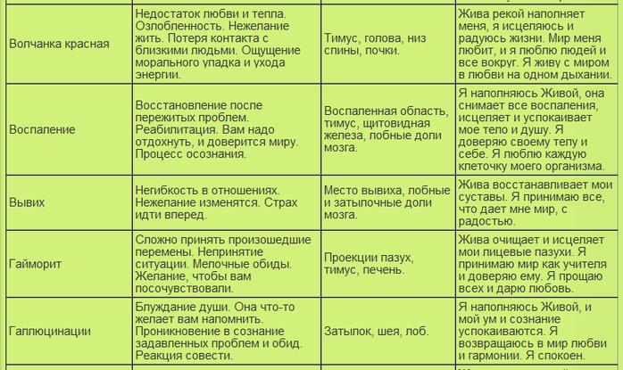 таблица болезней9 (700x415, 264Kb)