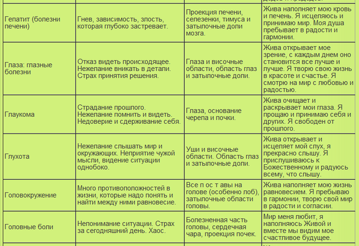 таблица болезней11 (700x479, 284Kb)