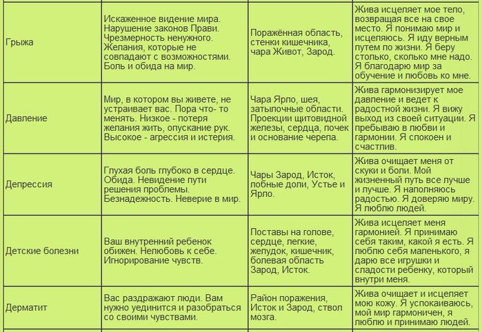 таблица болезней13 (700x482, 306Kb)