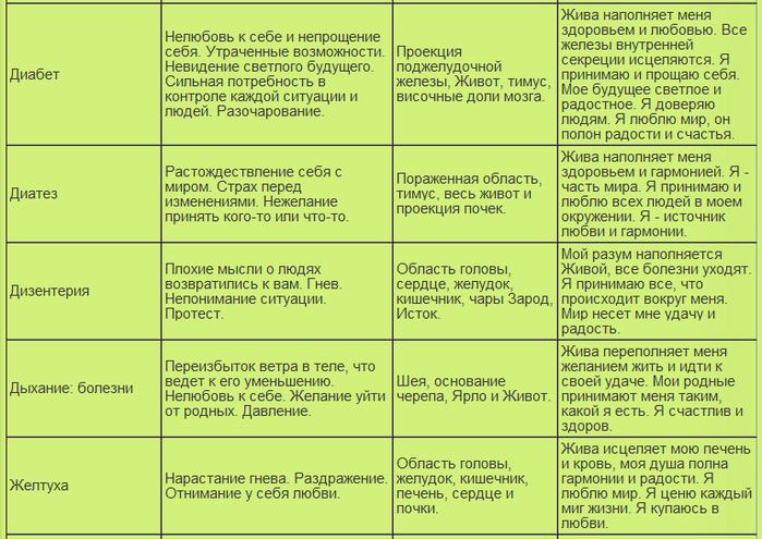 таблица болезней14 (700x495, 290Kb)