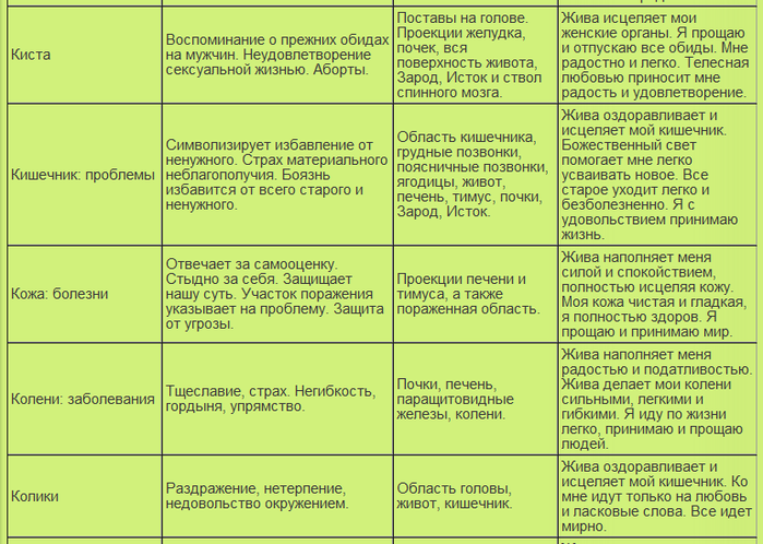 таблица болезней19 (700x498, 297Kb)