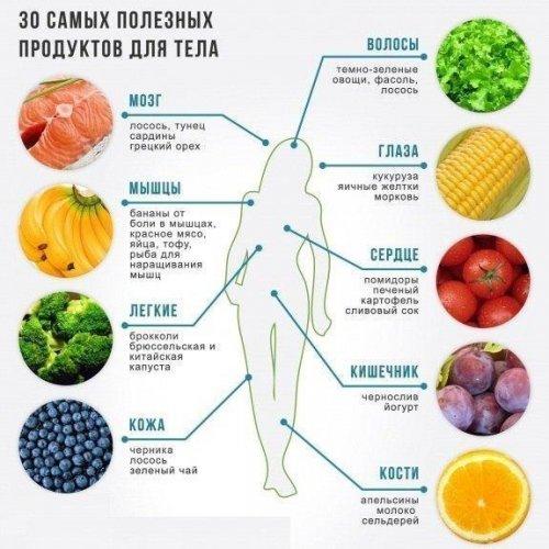 1358670773_30-samyh-poleznyh-produktov-dlya-tela (500x500, 56Kb)