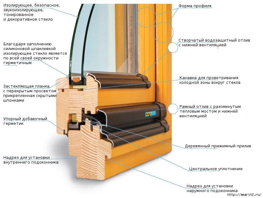 сложный деревянный блок,