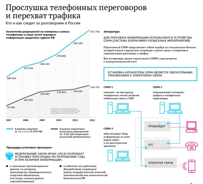 Инфографика.  Прослушка телефонных разговоров и перехват трафика в России.