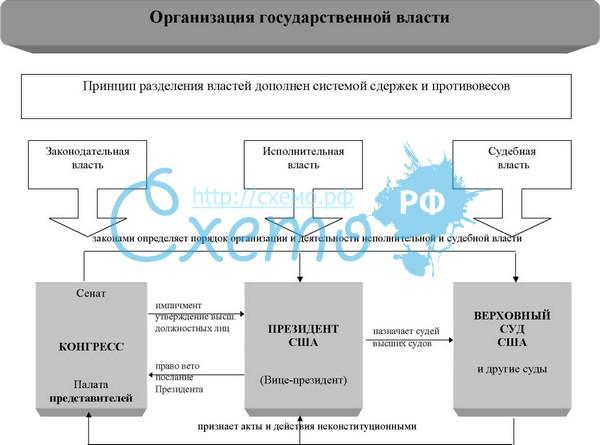 (схема СССР)