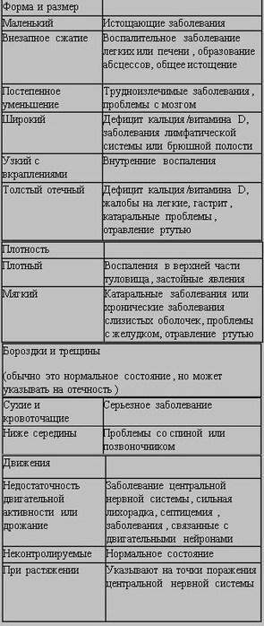 Язык человека болезни фото