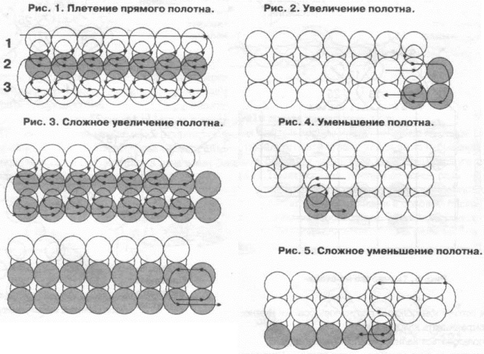 ручного ткачества - схема