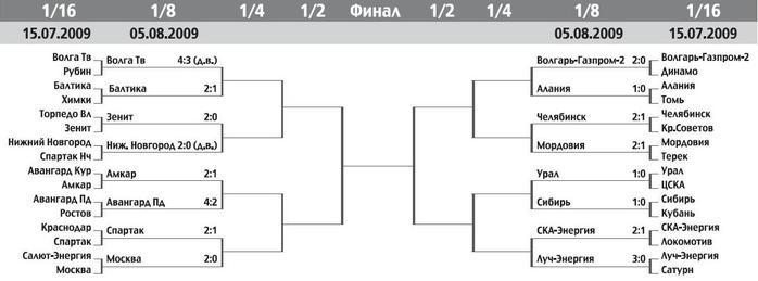 Сетка Кубка России 2009-10.