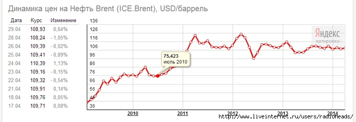 Яндекс.Новости_ Динамика цен на Нефть Brent (ICE.Brent), USD_баррель - Google Chrome 2014-04-29 22.13.44 (700x241, 88Kb)