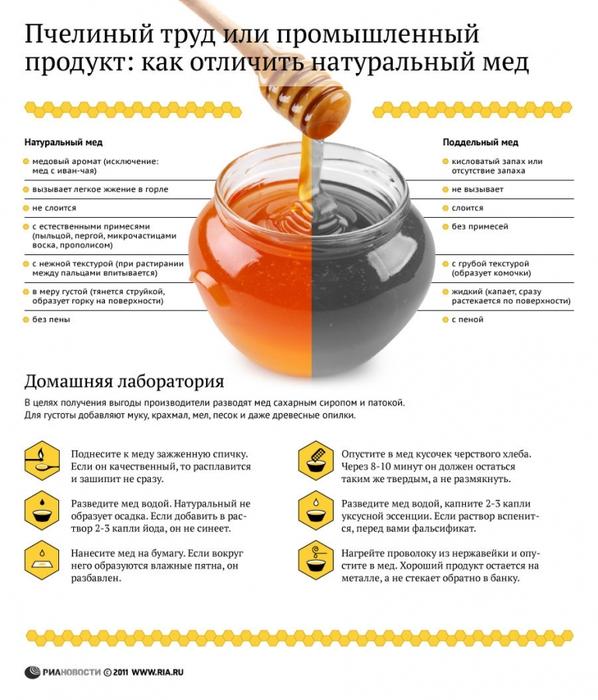 Как распознать, натуральный ли мед