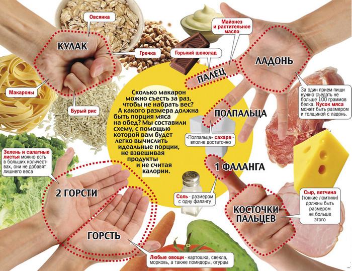 дробное питание маргариты королевой