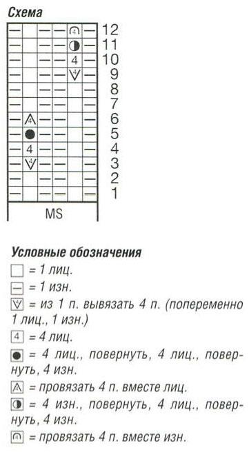 """Оригинальный ШАРФ-СНУД УЗОРОМ """"ШИШЕЧКИ"""""""