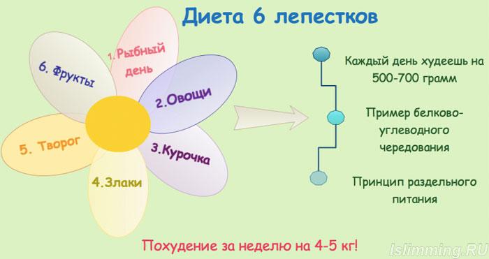 2971058_dieta_6lepestkov (700x371, 39Kb)