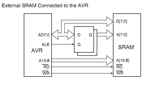 AVR_external_SRAM по-науке