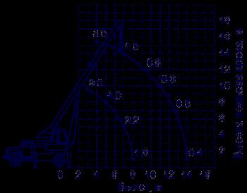 Аренда автокрана КС-3575А/2303947_KC3575A (350x274, 33Kb)