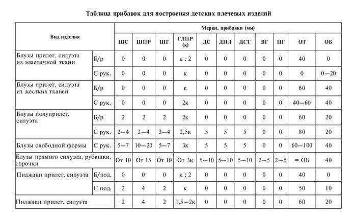 3769678_Tablica_pribavok_dlya_detskoi_odejdi_1 (700x431, 63Kb)