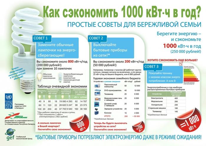 Как экономить киловаты/5506827_kak_sekonomit_1000kvt_v_god (700x497, 279Kb)