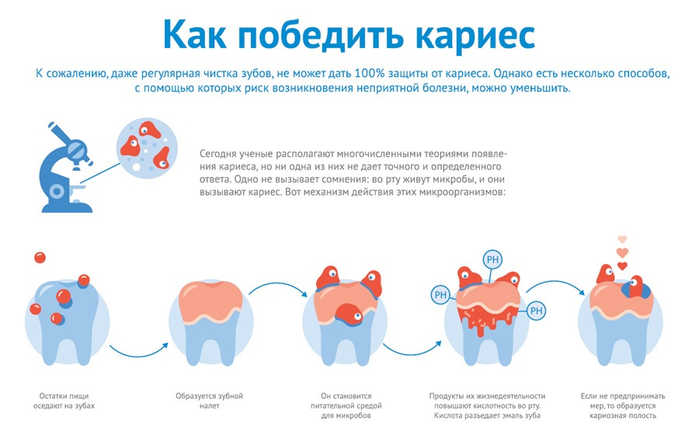 profilactika_kariesa_diamondent (1) (700x441, 186Kb)