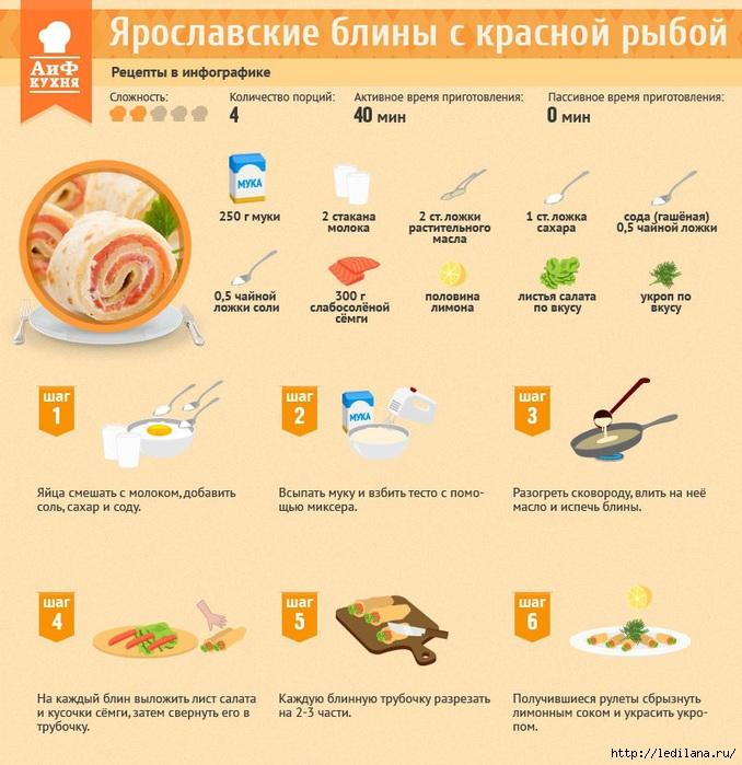3925311_Yaroslavskie_blini_s_krasnoi_riboi__Recept_v_infografike_1_ (678x700, 276Kb)