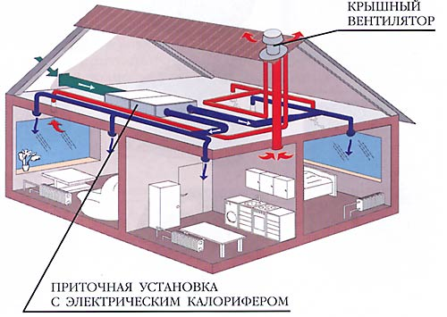4059776_ventilyacia (500x355, 36Kb)