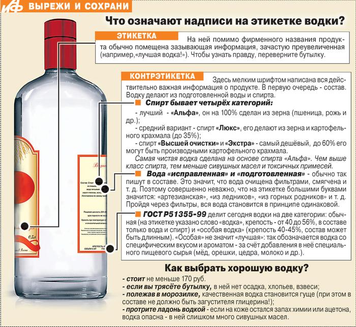 Сделать спирт