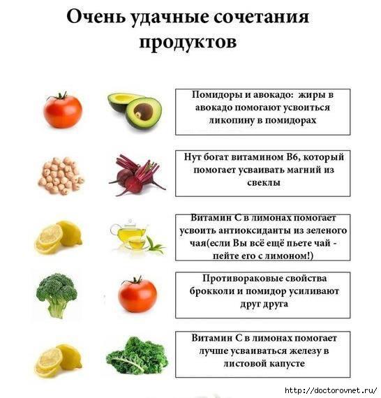 1428247991_zdorov_e_v_kartinkah_sochetaniya_produktov (546x570, 124Kb)