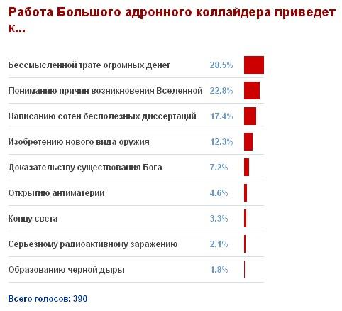 Результаты голосования по БАК на strana.ru