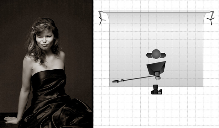 Примеры расположения света.  Но в художественном портрете...  Советы моделям.