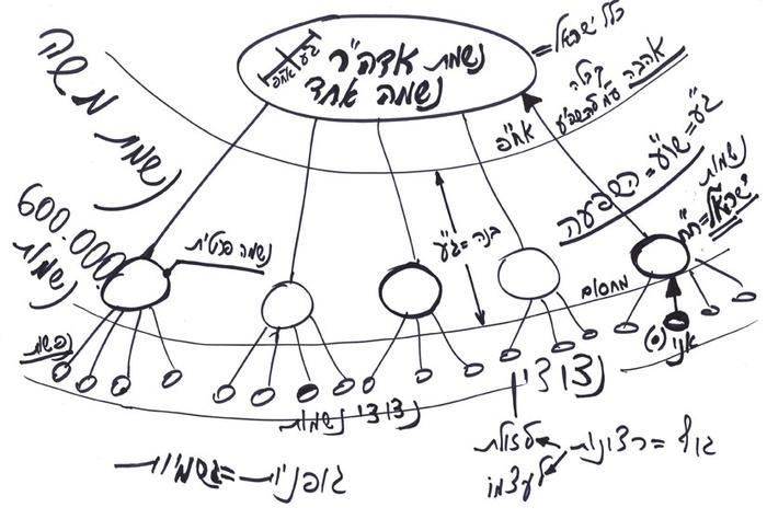 Уголовный розыск...  Пузыри.  Структура!1 тексте не важен - все вранье.  Главное - схема.  Картинка с сайта про...