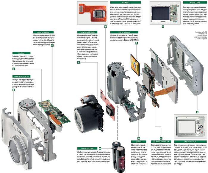 ремонт фотоаппарата,ремонт цифровика,схема цифровика,схема ноутбука,как ремонтировать цифровик,ремонт объектива...