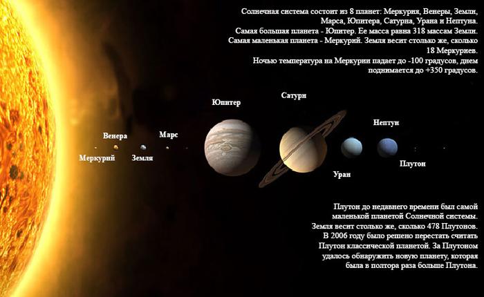Вариант понятия солнечная система - нарицательный, которое относится совершенно к любой звёздной системе.