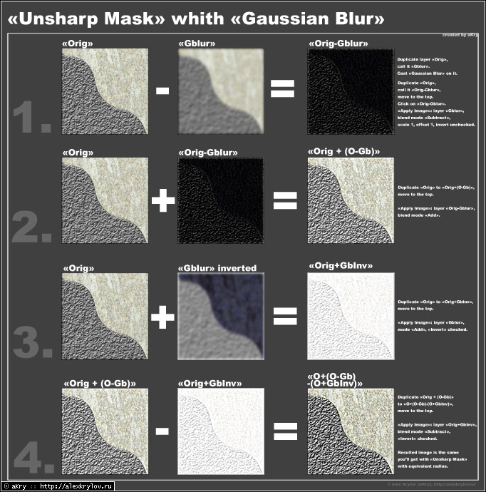 Unsharp Mask with Gaussian Blur (click to enlarge)