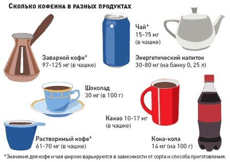 Энергетические напитки (Энергетики) - это напитки, содержащие вещества...