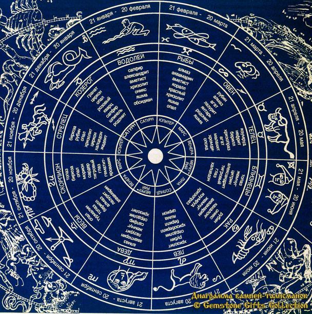 апрель гороскоп камней
