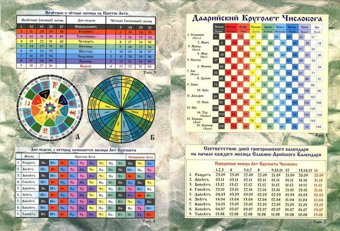 Пояснения к да`Арийскому Круголету Числобога