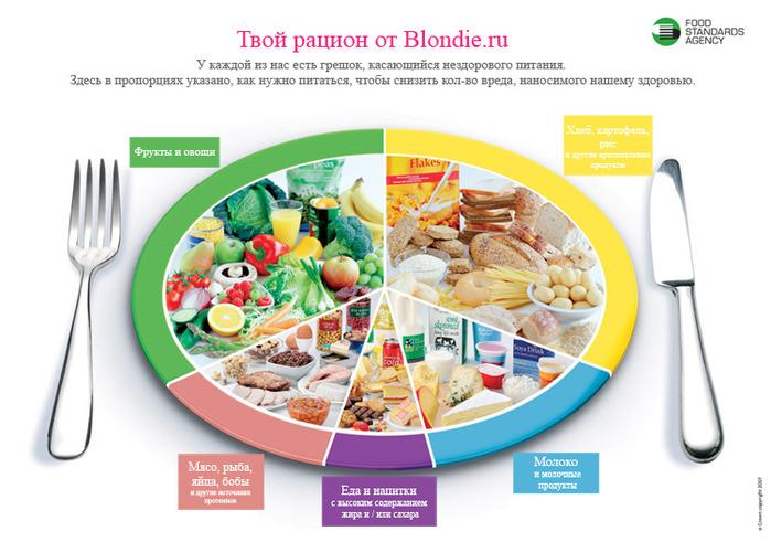 на сколько можно похудеть на правильном питании