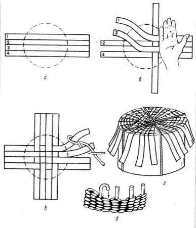 Плетение из камыша Из этого дешевого и красивого материала изготовлено множество предметов для домашнего обихода.