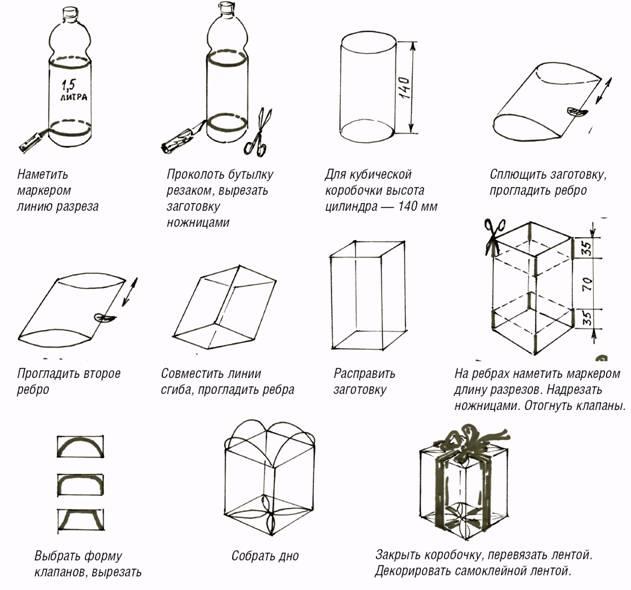 Это к вопросу о утилизации пластмассовых бутылок.  Схемы для коробочек для подарков прилагаются.  Удачи.