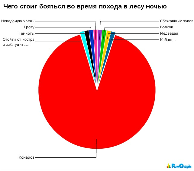 Забавная статистика в картинках